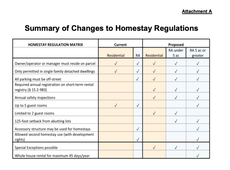 Albemarle County Summary of Changes to Homestay Regulations