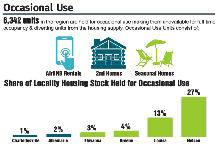 Regional Housing Study Occasional Use