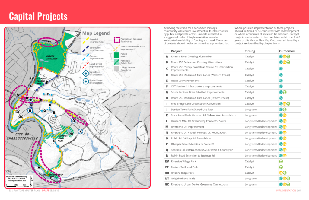 Pantops Master Plan Implementation Projects
