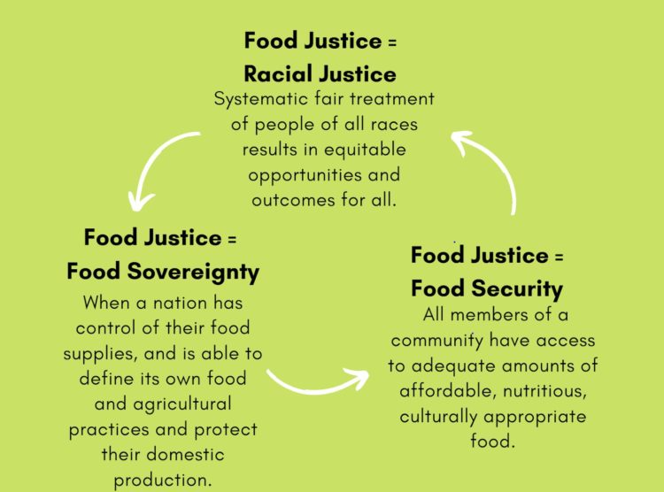 food justice chart